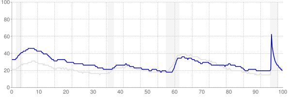 West Virginia monthly unemployment rate chart from 1990 to July 2021
